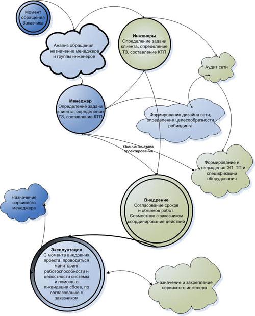 Схема разработки и внедрения